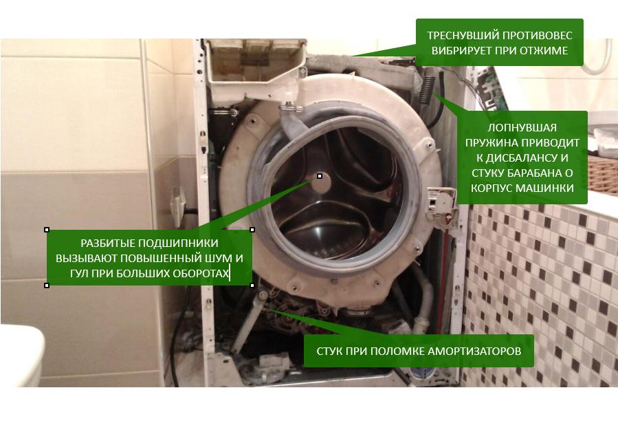 Почему стучит, вибрирует, шумит и прыгает стиральная машина - причины